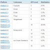 Android Version Distribution- ICS Increasing Slowly
