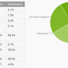 Latest Android Versions Market Share