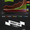 [Infographic] Revenue and Profit of Tech Giants